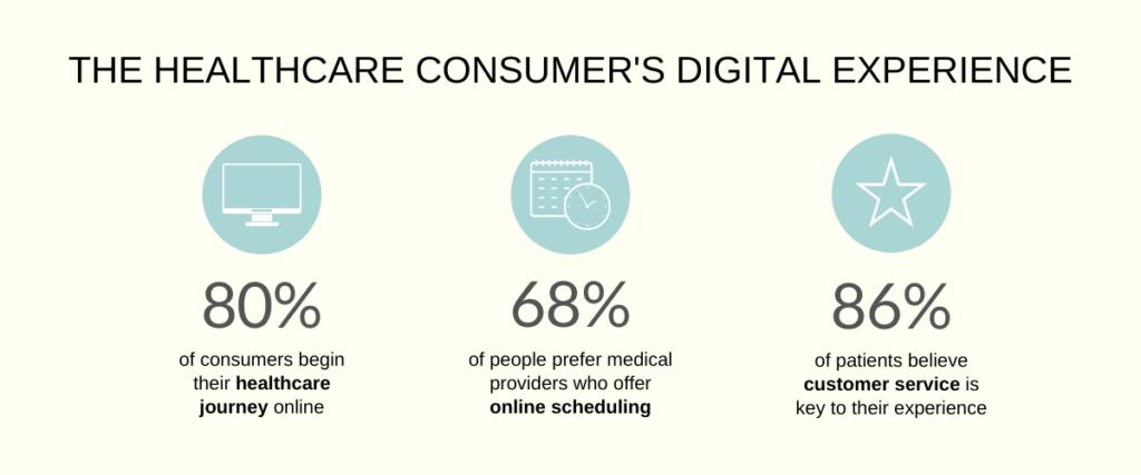 Healthcare Consumer Guide